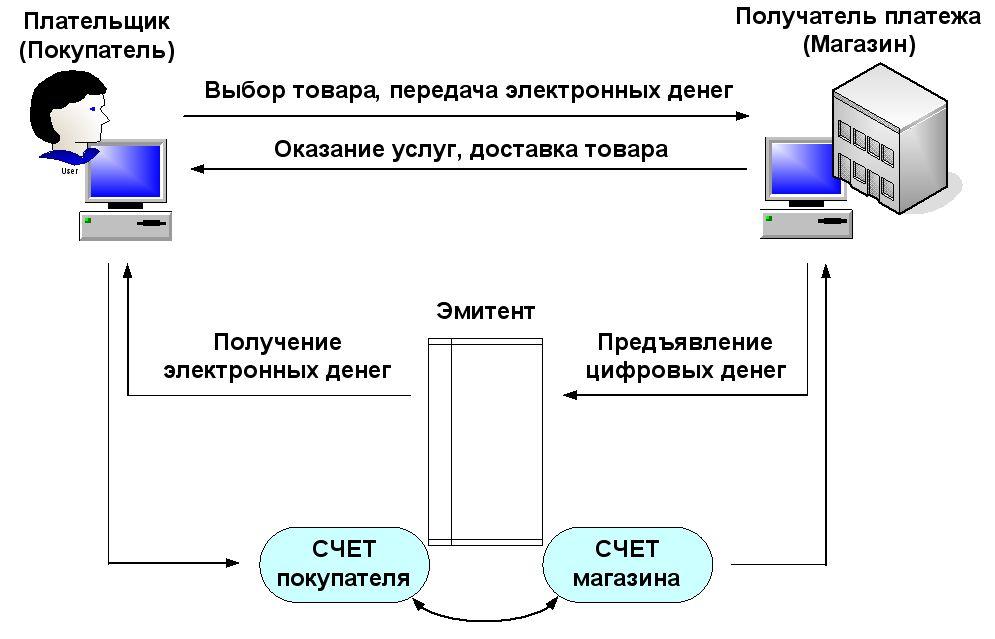 Схема оплаты электронных денег