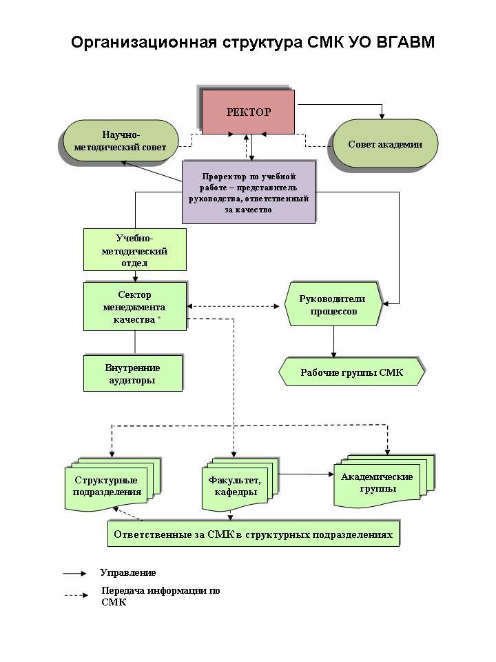 Структура СМК