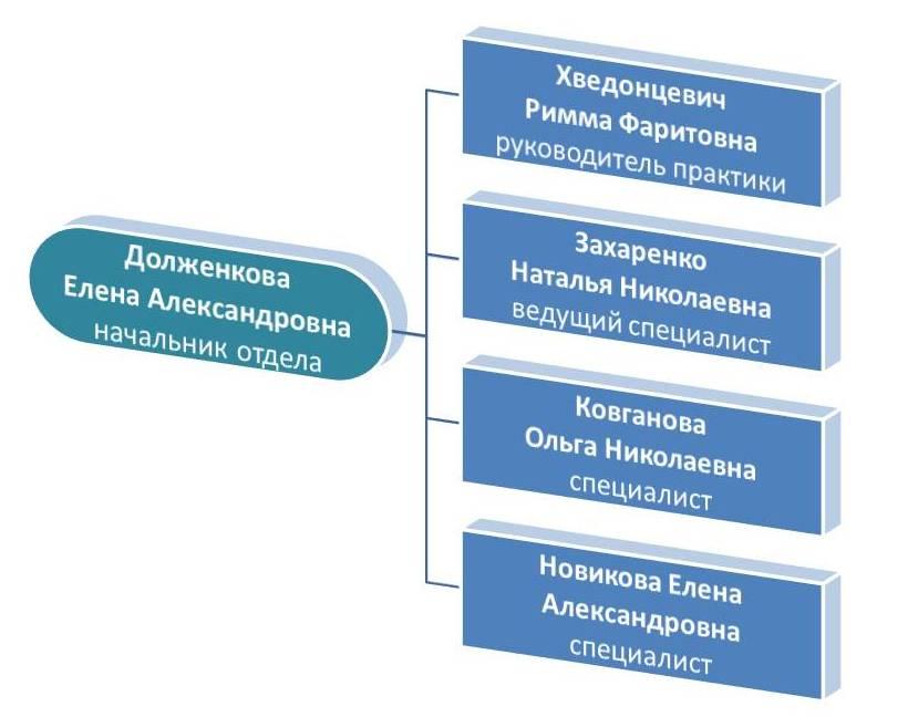 Структура отдела