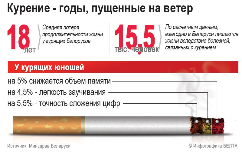 Счетчик дней без курения