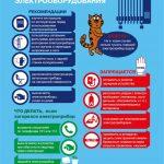 Bezopasnost elektrooborudovaniya