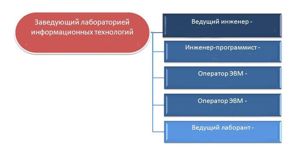Структура лаборатории