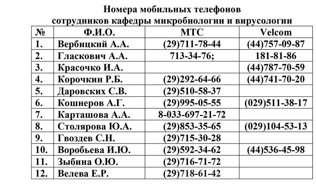 Nomera-mobilnyh-telefonov-sotrudnikov-kafedry2
